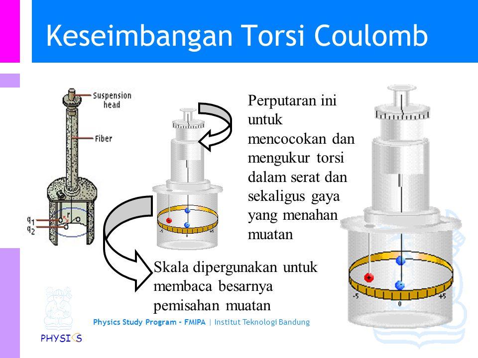 Keseimbangan Torsi Coulomb