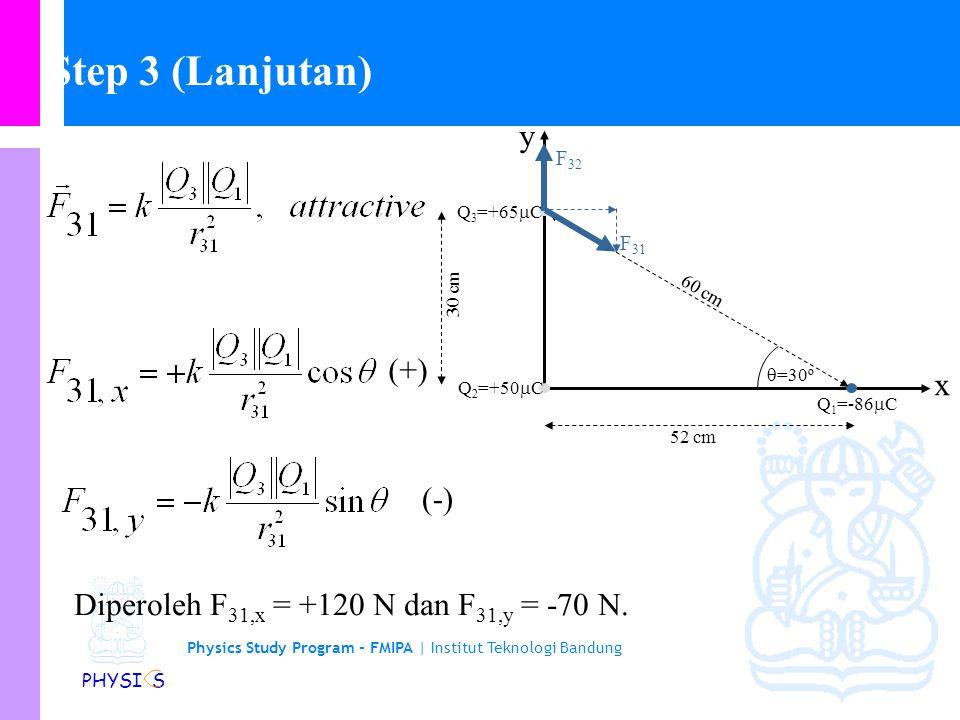 Step 3 (Lanjutan) y (+) x (-)