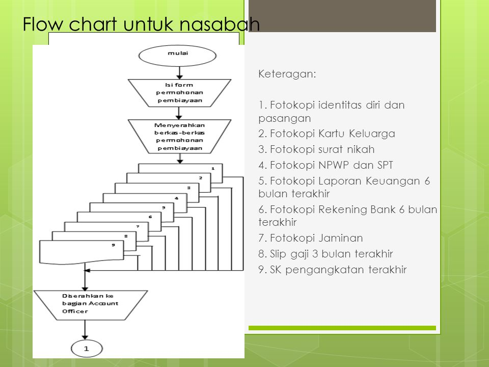 Flow chart untuk nasabah