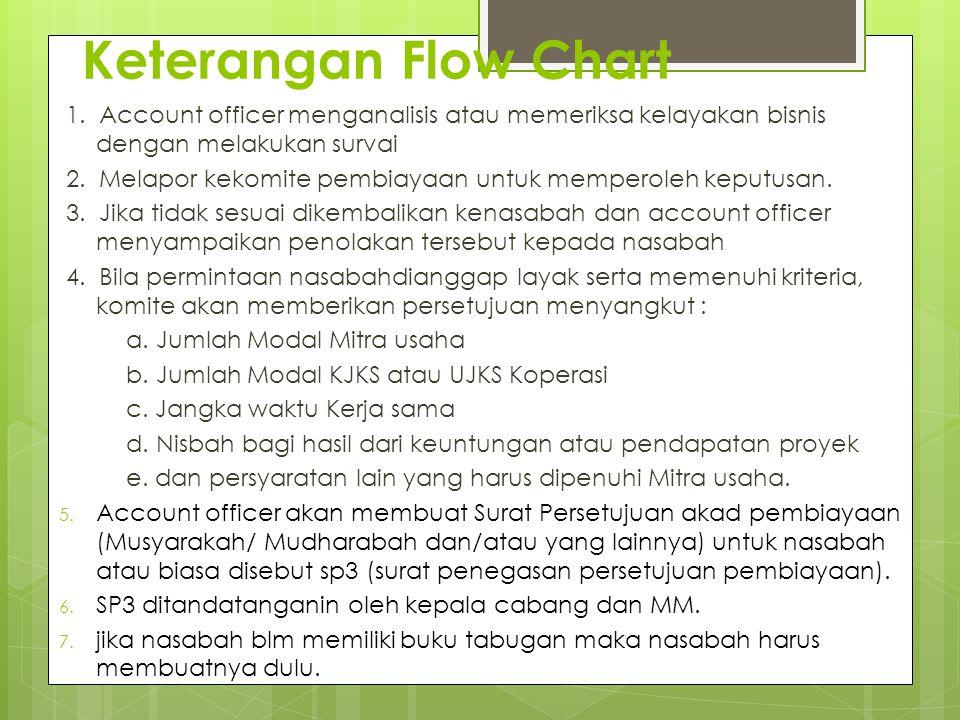 Keterangan Flow Chart 1. Account officer menganalisis atau memeriksa kelayakan bisnis dengan melakukan survai.