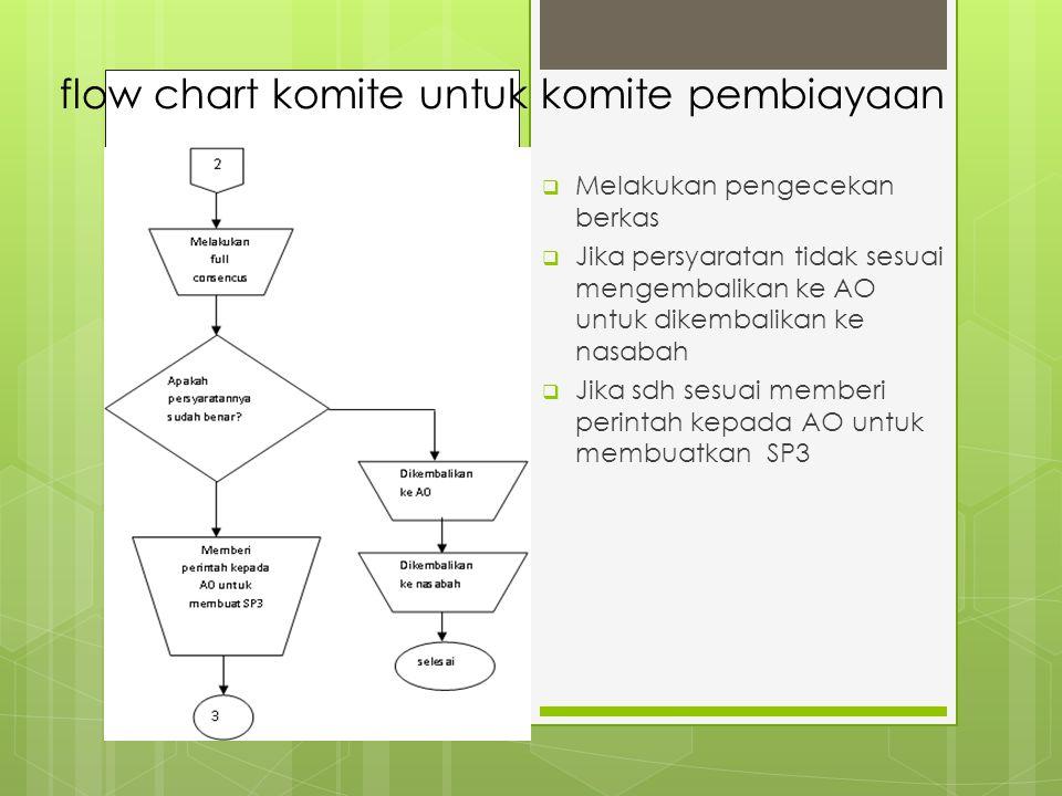 flow chart komite untuk komite pembiayaan