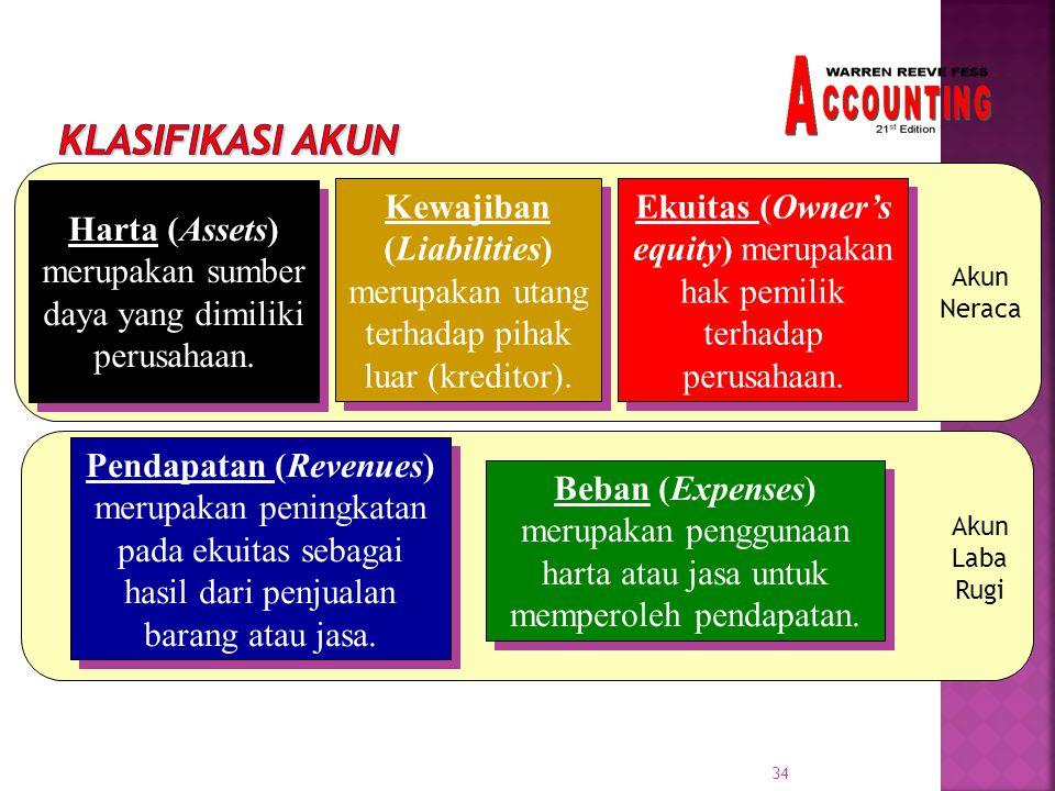 Klasifikasi Akun Akun. Neraca. Harta (Assets) merupakan sumber daya yang dimiliki perusahaan.