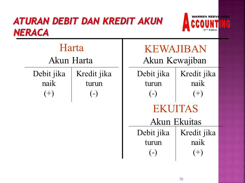 Aturan Debit dan Kredit Akun Neraca