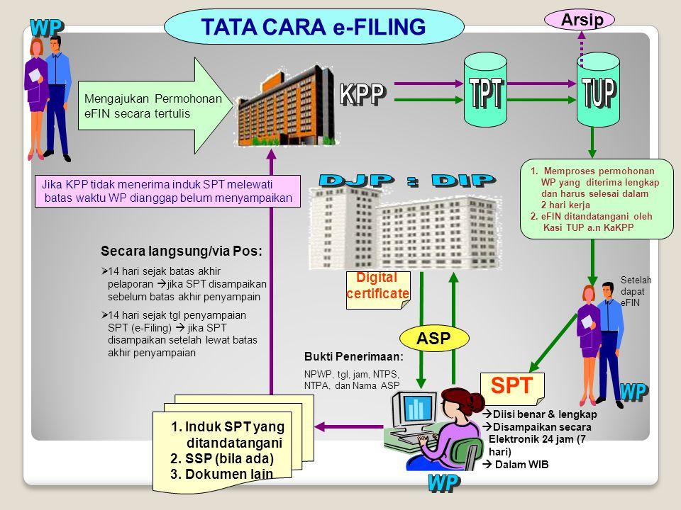 TATA CARA e-FILING SPT Arsip ASP WP Secara langsung/via Pos: Digital
