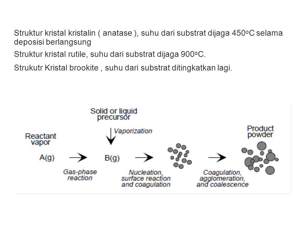 Struktur kristal kristalin ( anatase ), suhu dari substrat dijaga 450oC selama deposisi berlangsung