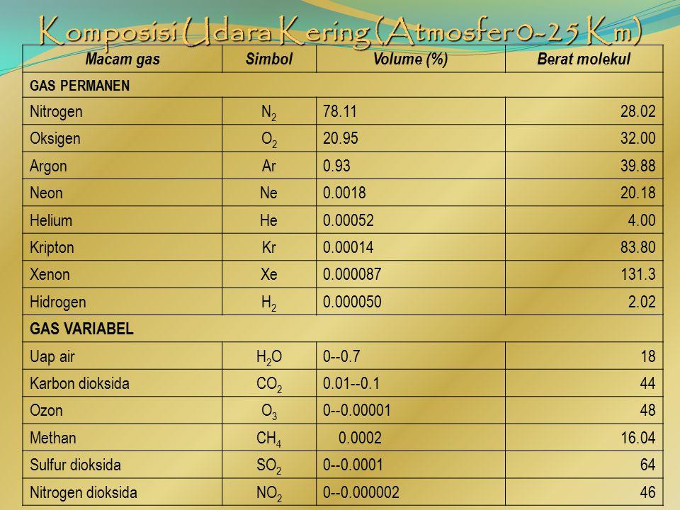 Komposisi Udara Kering (Atmosfer 0-25 Km)