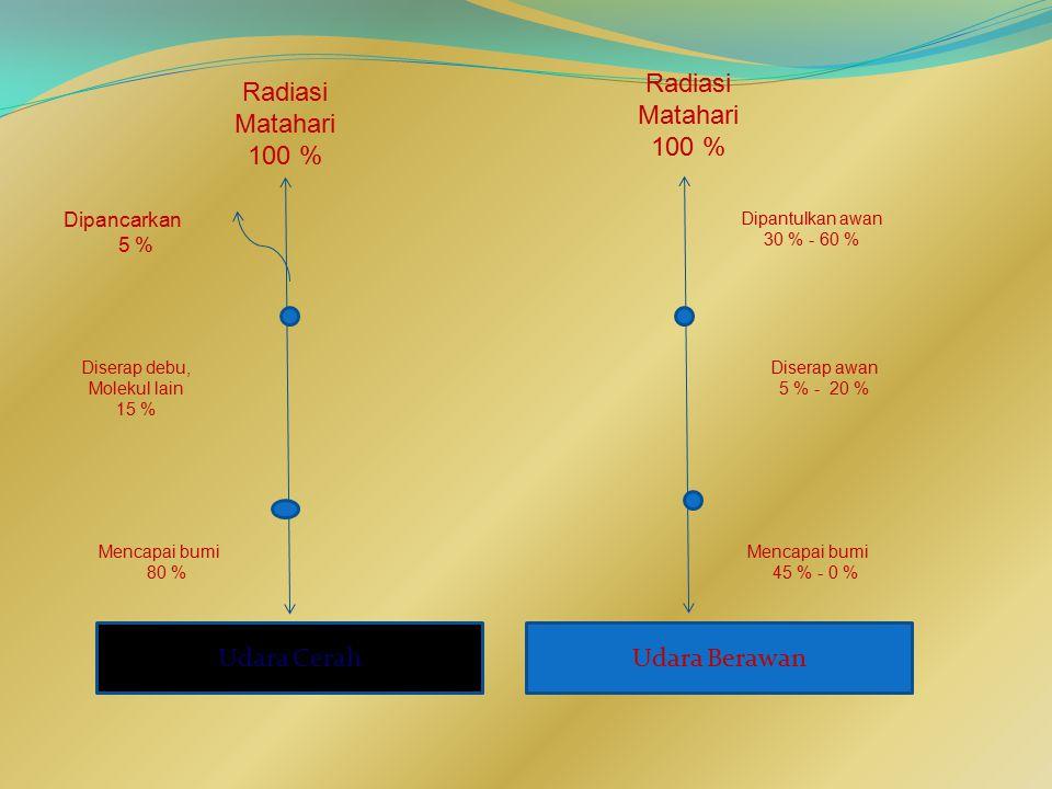 Radiasi Matahari 100 % Radiasi Matahari 100 % Udara Cerah