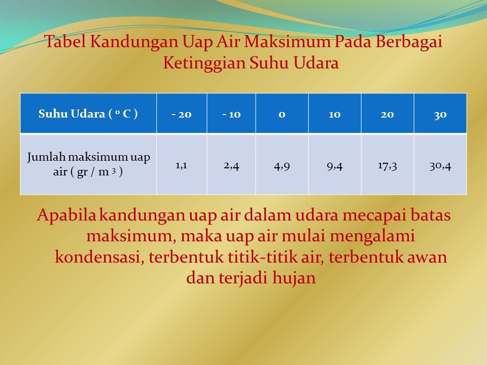 Jumlah maksimum uap air ( gr / m 3 )