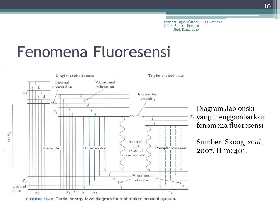 Fenomena Fluoresensi Diagram Jablonski yang menggambarkan