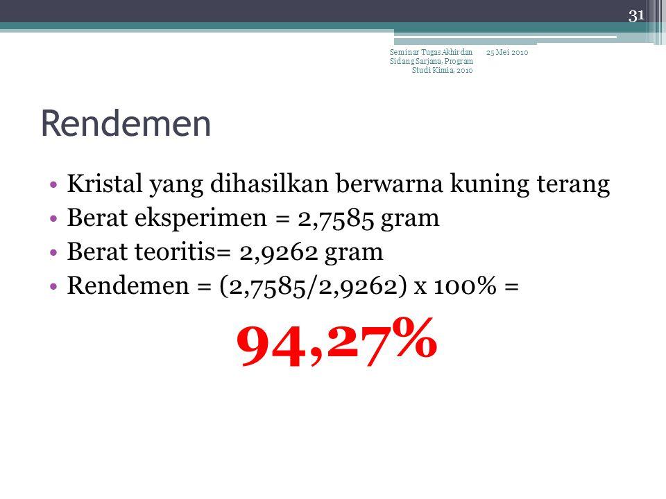 94,27% Rendemen Kristal yang dihasilkan berwarna kuning terang