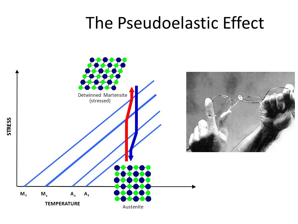 The Pseudoelastic Effect