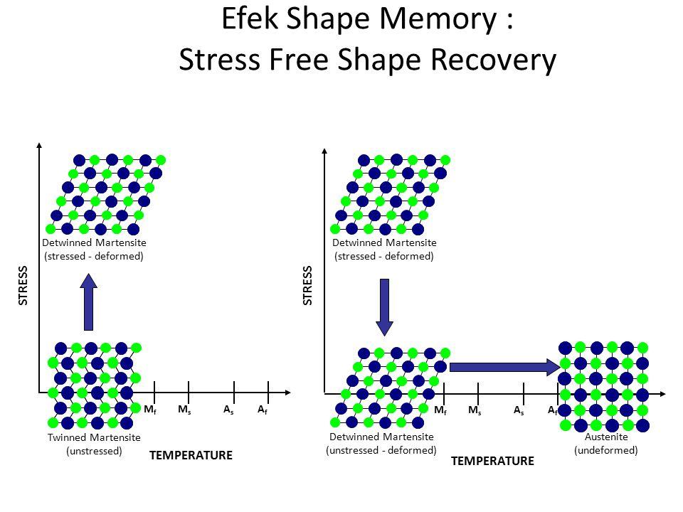 Efek Shape Memory : Stress Free Shape Recovery