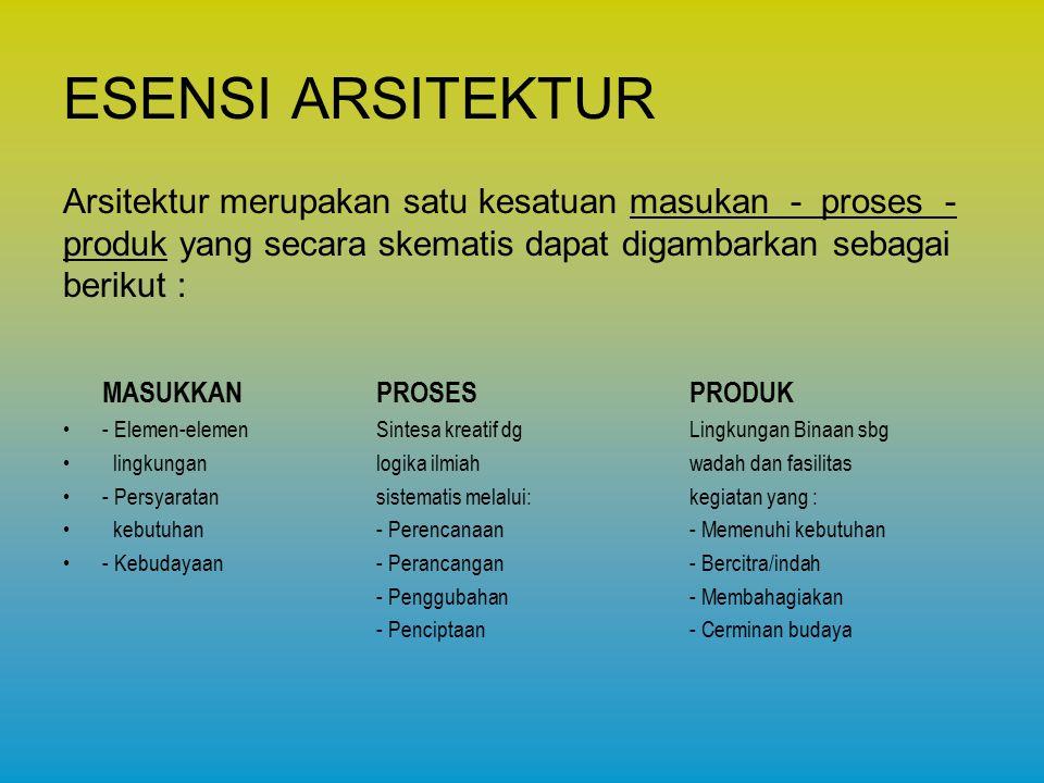ESENSI ARSITEKTUR Arsitektur merupakan satu kesatuan masukan - proses - produk yang secara skematis dapat digambarkan sebagai.