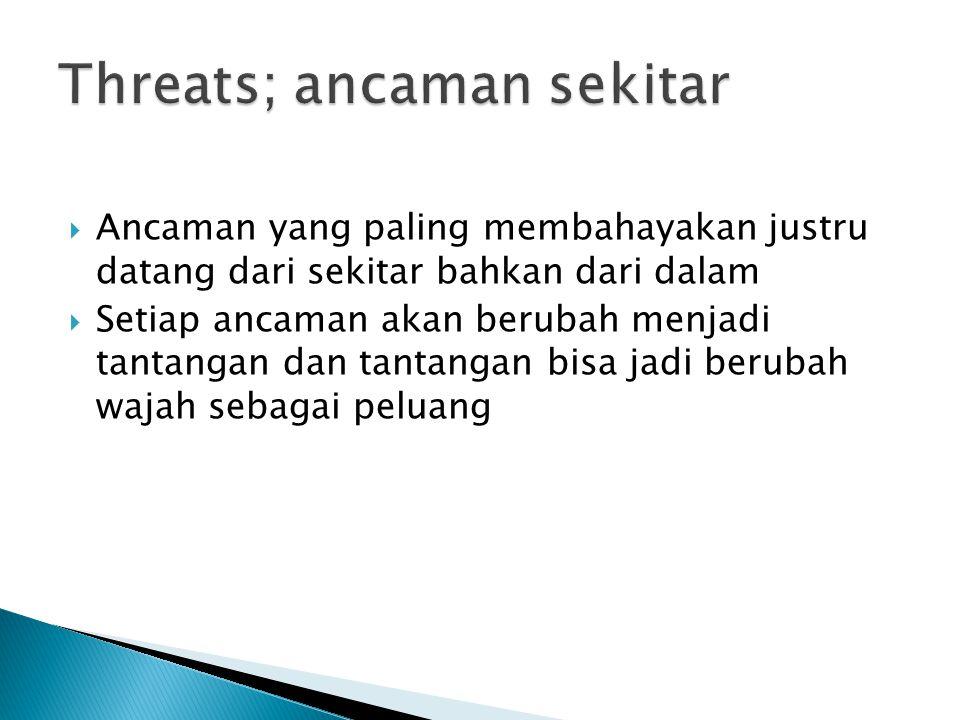 Threats; ancaman sekitar