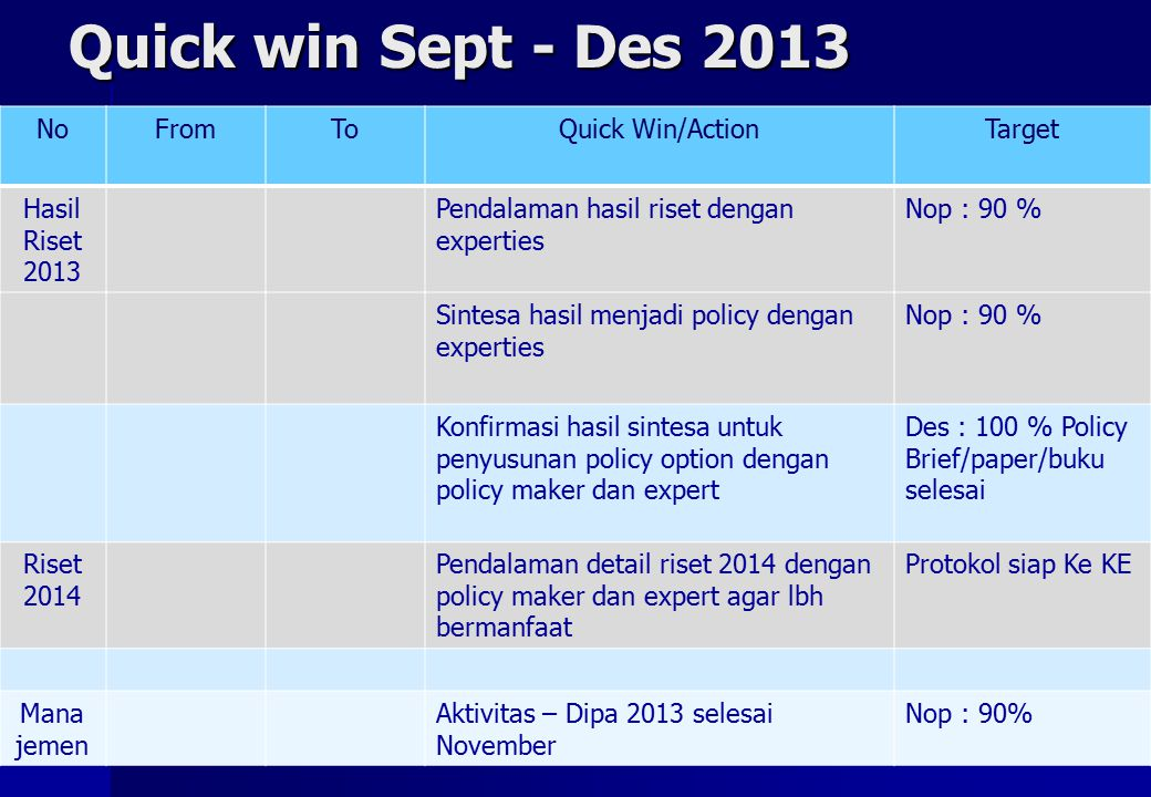 Quick win Sept - Des 2013 No From To Quick Win/Action Target Hasil