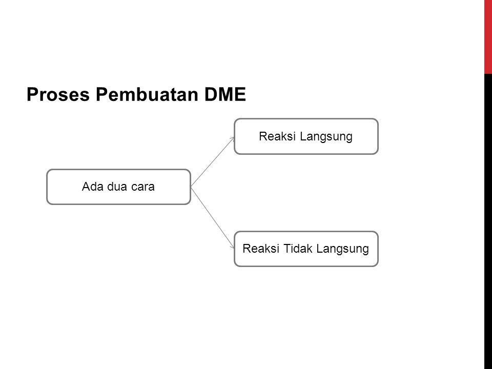 Proses Pembuatan DME Reaksi Langsung Ada dua cara