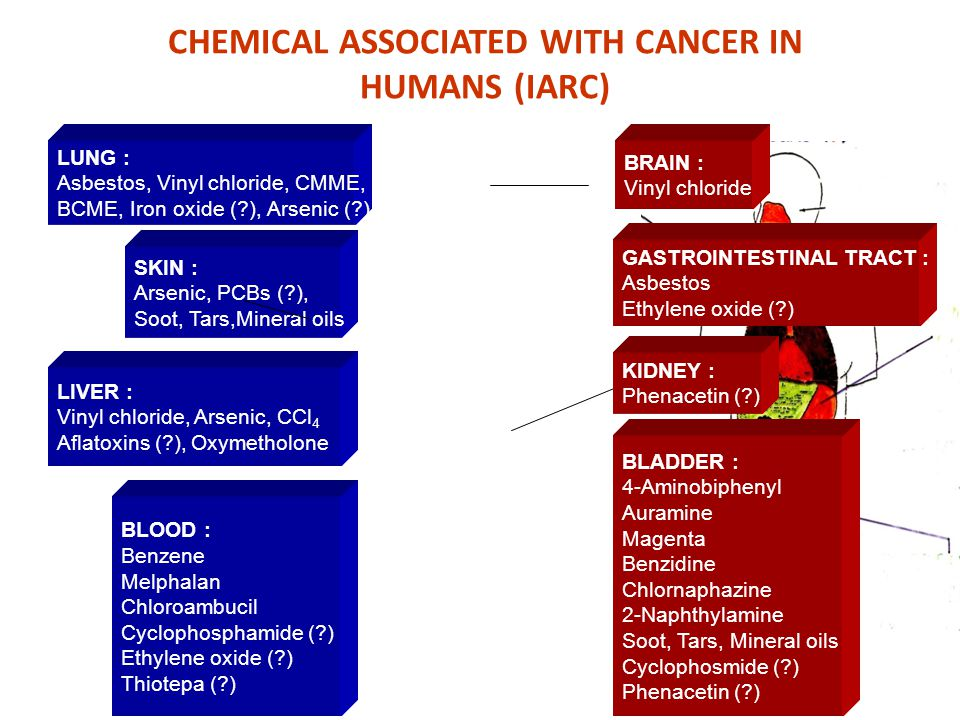 CHEMICAL ASSOCIATED WITH CANCER IN HUMANS (IARC)