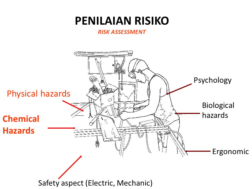 PENILAIAN RISIKO RISK ASSESSMENT