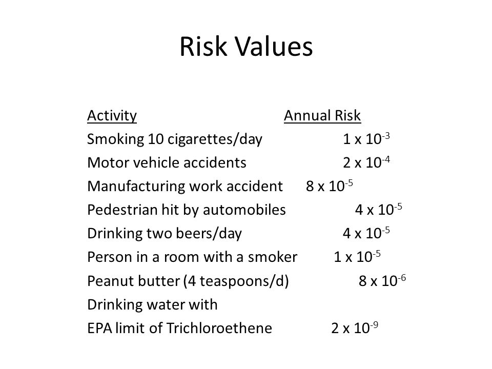 Risk Values