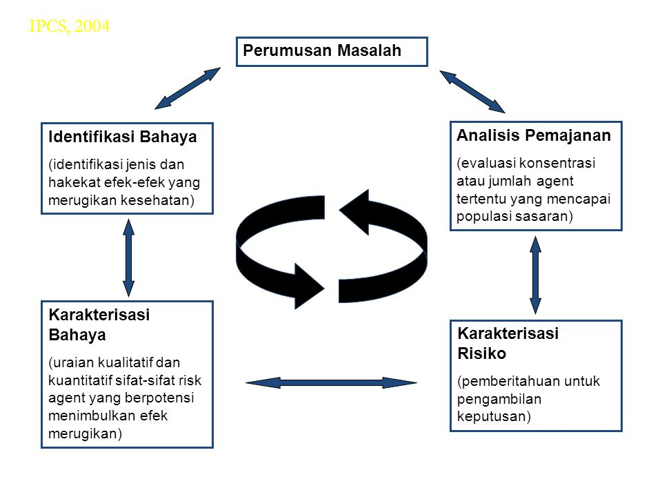 IPCS, 2004 Perumusan Masalah Identifikasi Bahaya Analisis Pemajanan