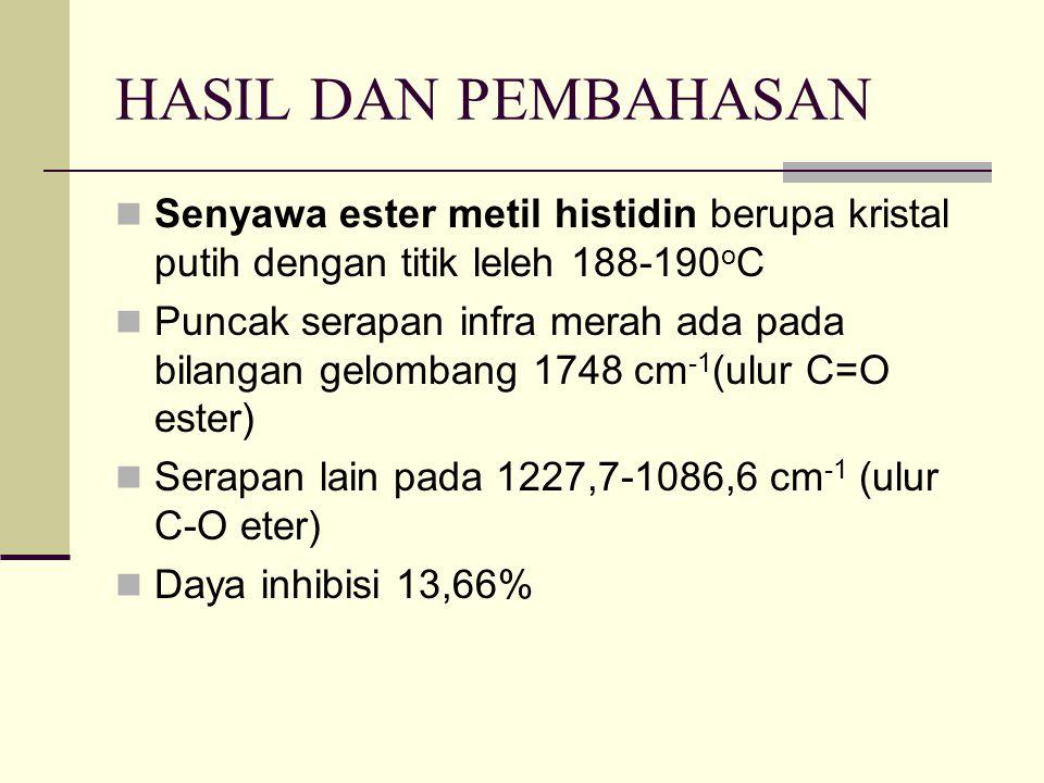 HASIL DAN PEMBAHASAN Senyawa ester metil histidin berupa kristal putih dengan titik leleh 188-190oC.