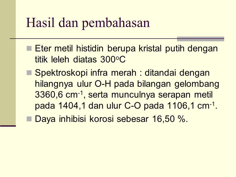 Hasil dan pembahasan Eter metil histidin berupa kristal putih dengan titik leleh diatas 300oC.