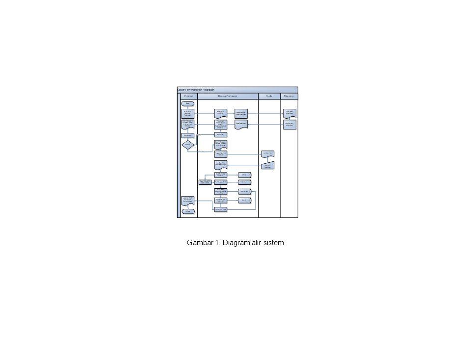 Gambar 1. Diagram alir sistem