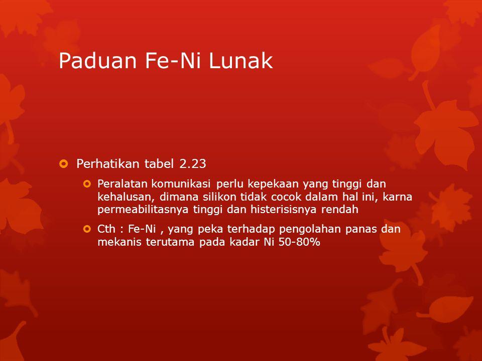Paduan Fe-Ni Lunak Perhatikan tabel 2.23