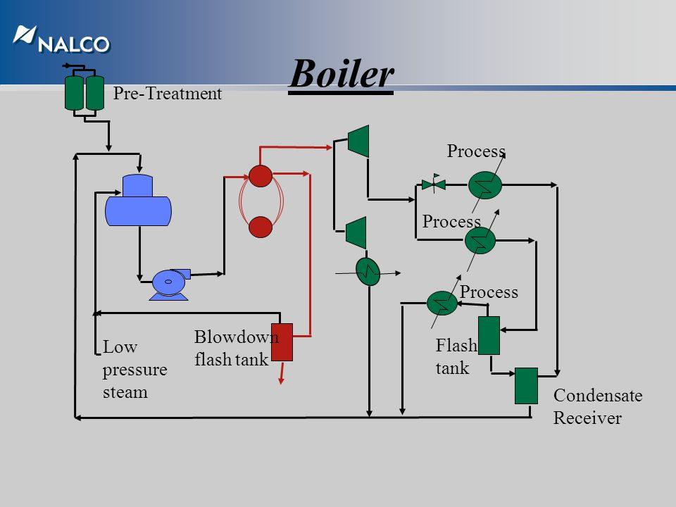 Boiler Pre-Treatment Process Process Process Blowdown flash tank Flash