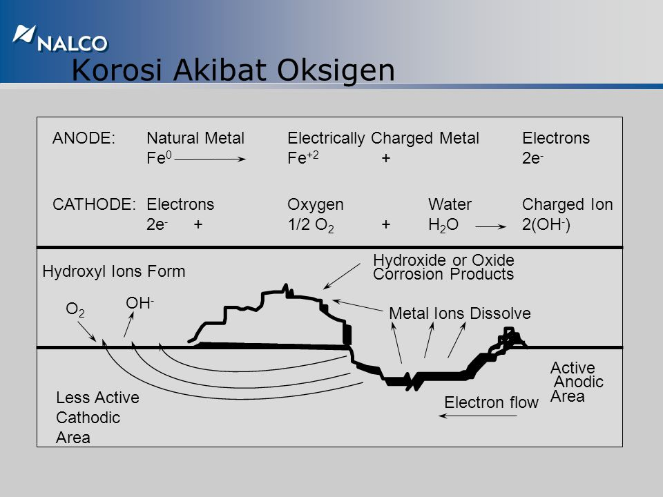 Korosi Akibat Oksigen ANODE: Natural Metal Electrically Charged Metal Electrons. Fe0 Fe+2 + 2e-