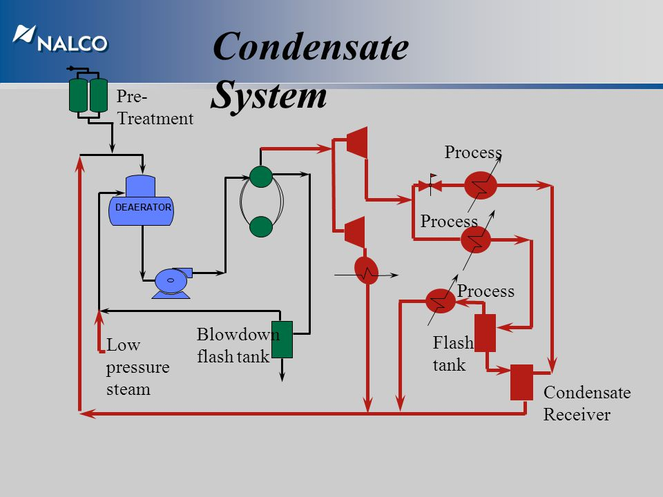 Condensate System Pre-Treatment Process Process Process