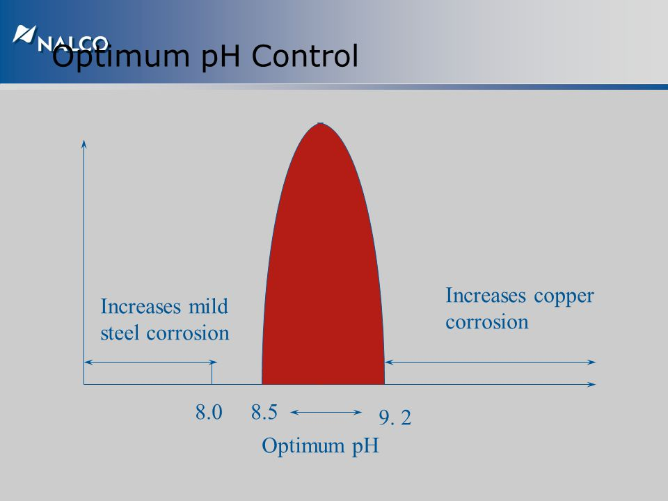 Optimum pH Control Increases copper corrosion Increases mild