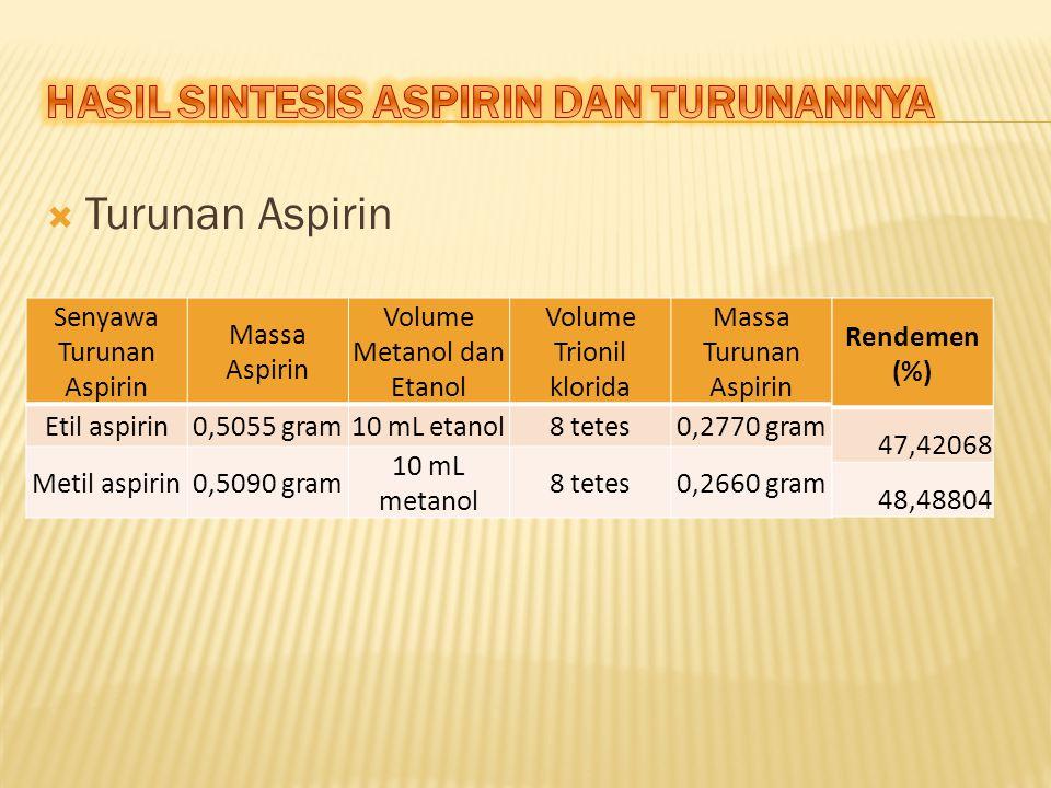 HASIL SINTESIS ASPIRIN DAN TURUNANNYA