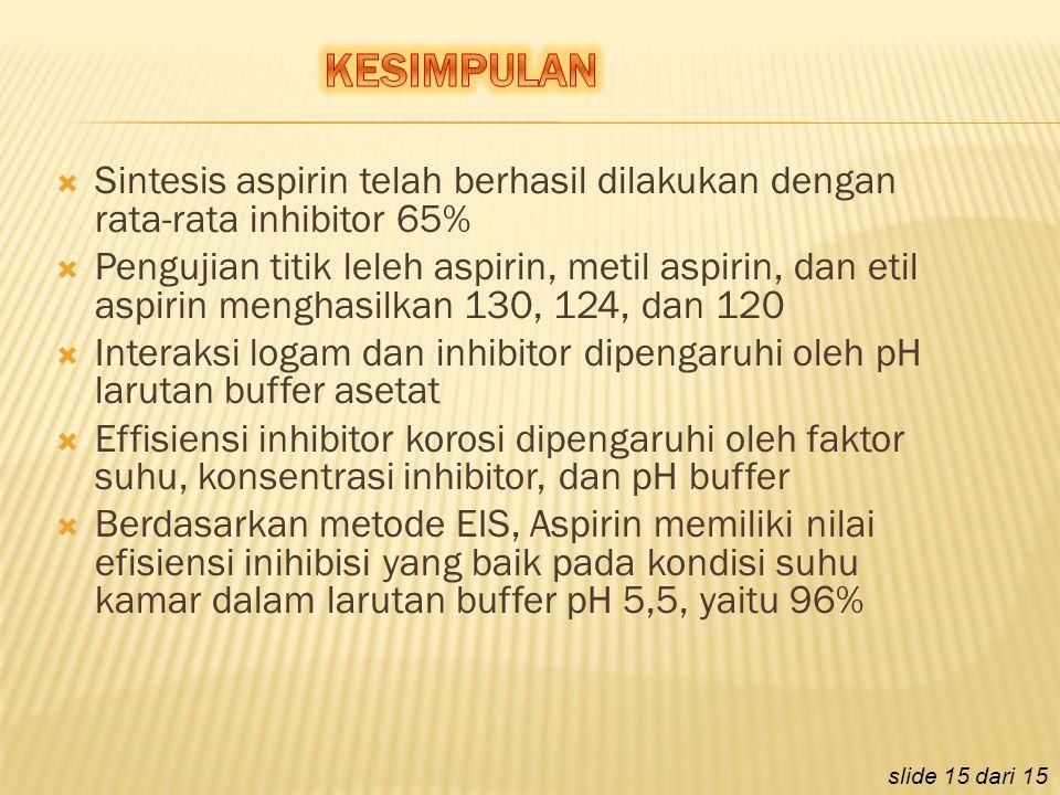 KESIMPULAN Sintesis aspirin telah berhasil dilakukan dengan rata-rata inhibitor 65%