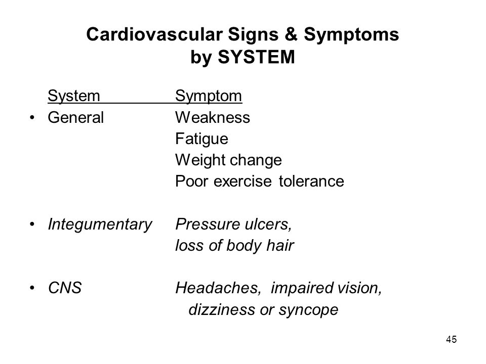 Cardiovascular Signs & Symptoms by SYSTEM