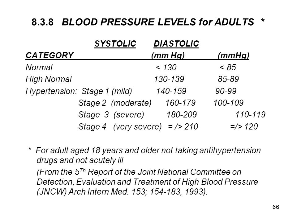 8.3.8 BLOOD PRESSURE LEVELS for ADULTS *