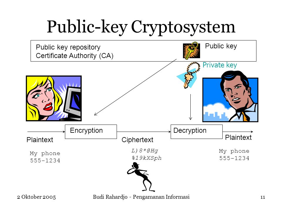 Public-key Cryptosystem