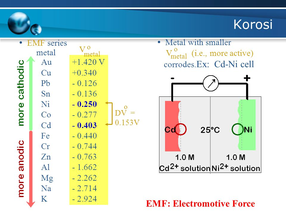 Korosi • EMF series • Metal with smaller EMF: Electromotive Force