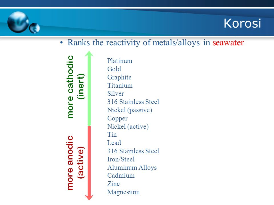 Korosi • Ranks the reactivity of metals/alloys in seawater Platinum