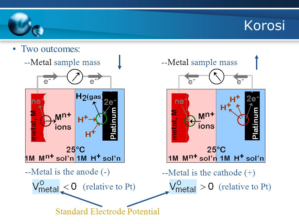 Korosi • Two outcomes: --Metal sample mass --Metal sample mass