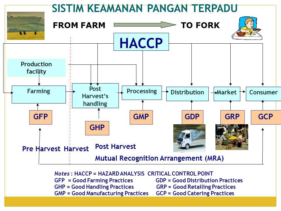 SISTIM KEAMANAN PANGAN TERPADU Mutual Recognition Arrangement (MRA)