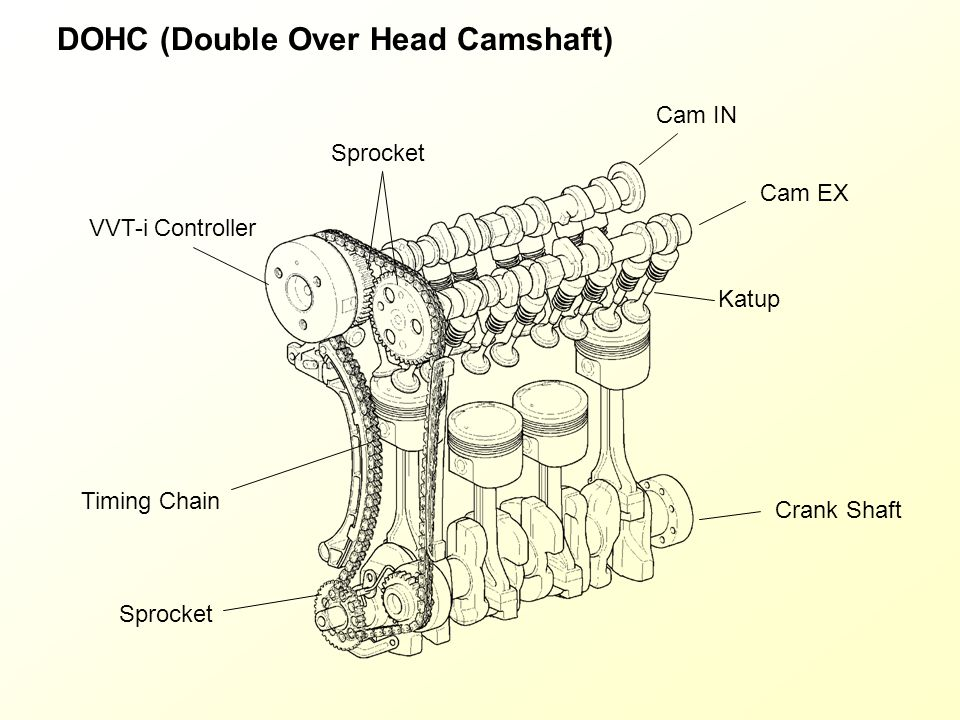 DOHC (Double Over Head Camshaft)