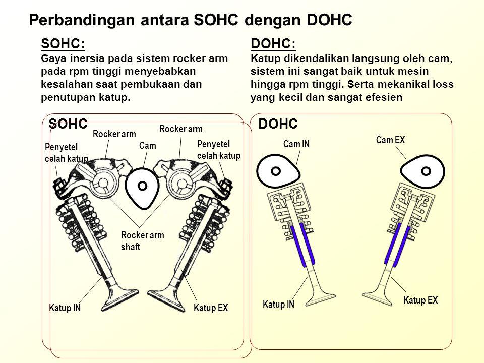 Perbandingan antara SOHC dengan DOHC