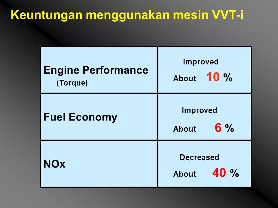 Keuntungan menggunakan mesin VVT-i