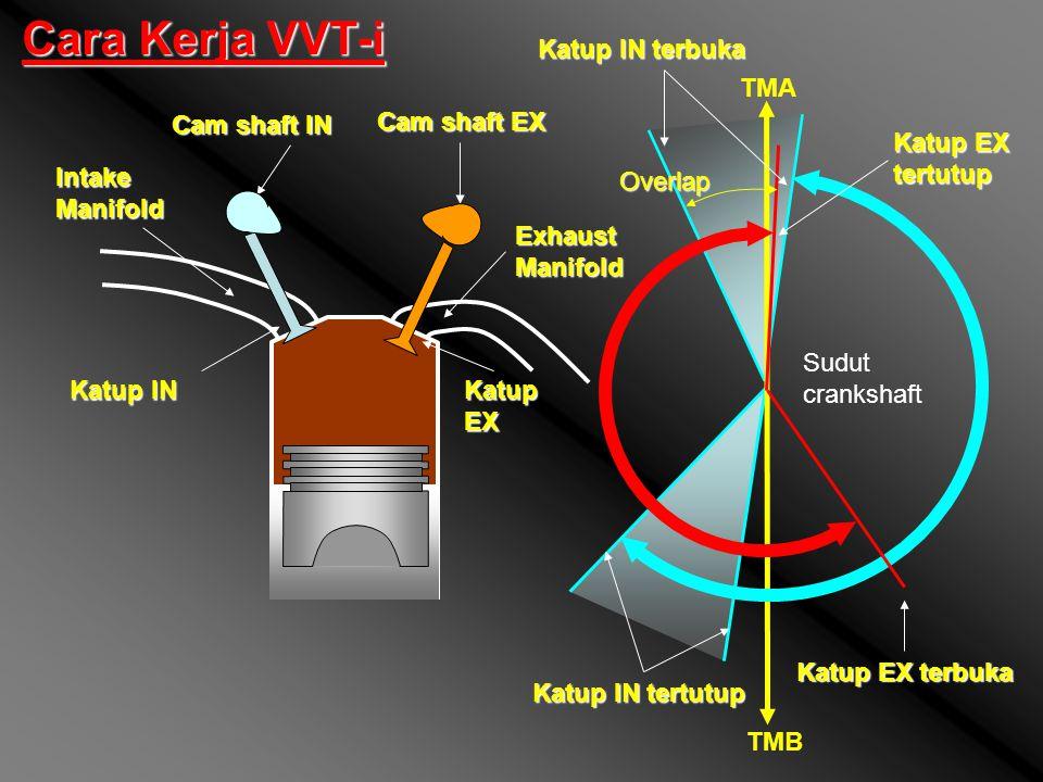 Cara Kerja VVT-i Katup IN terbuka TMA Cam shaft IN Cam shaft EX