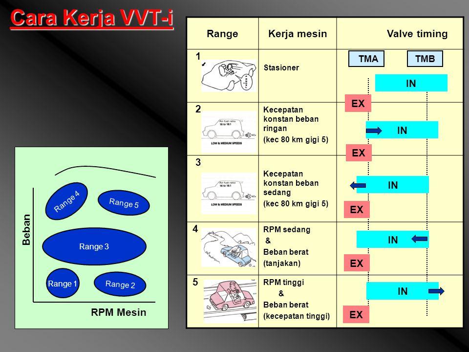 Cara Kerja VVT-i Range Kerja mesin 1 2 3 4 5 EX IN IN Beban RPM Mesin
