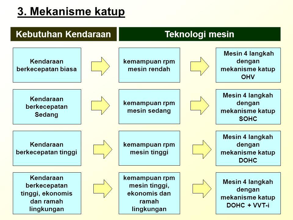 3. Mekanisme katup Kebutuhan Kendaraan Teknologi mesin