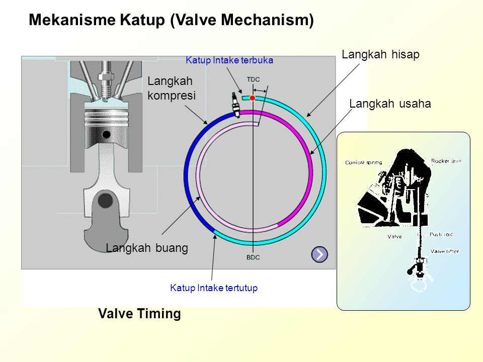 Mekanisme Katup (Valve Mechanism)