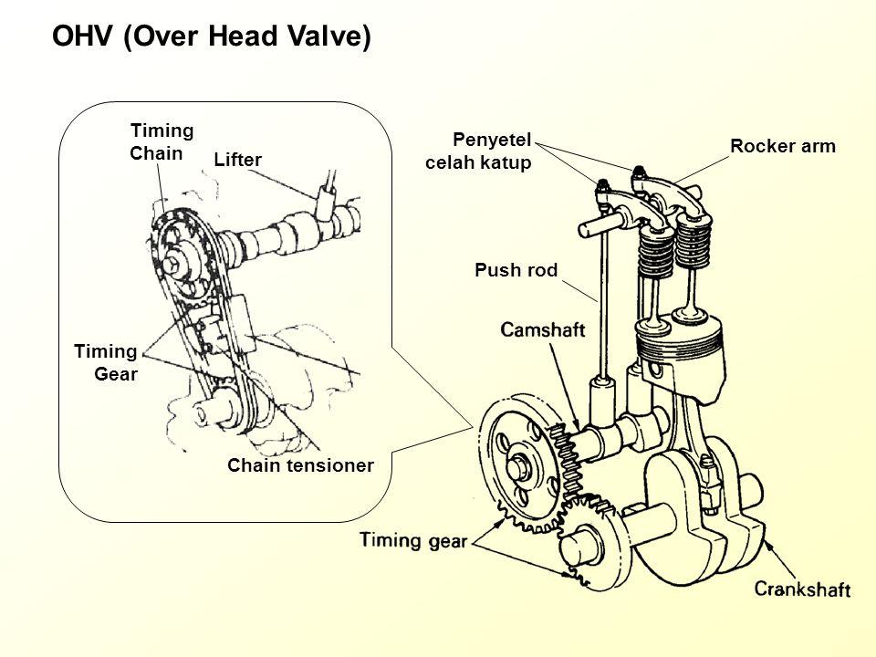 OHV (Over Head Valve) Timing Chain Penyetel celah katup Rocker arm