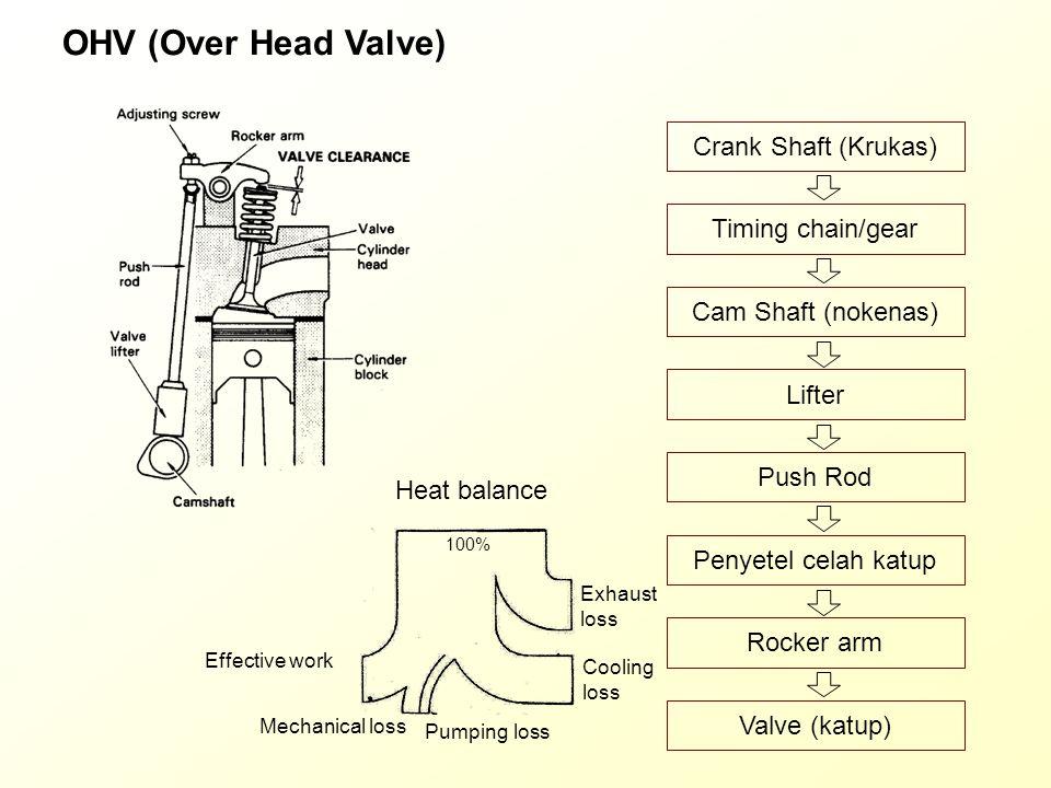OHV (Over Head Valve) Crank Shaft (Krukas) Timing chain/gear